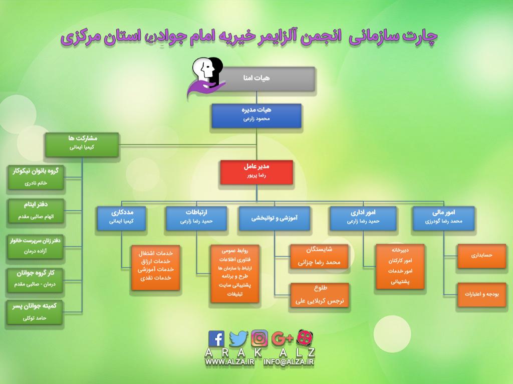 چارت سازمانی3